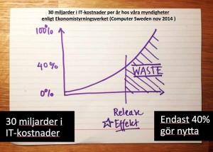 Wasten i de flesta IT-projekten ligger över 60%