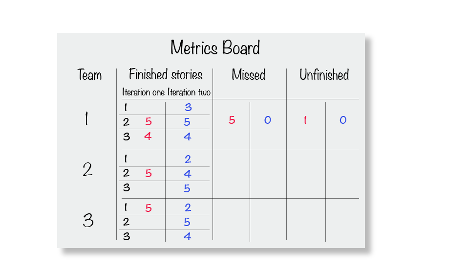 Metrics board.