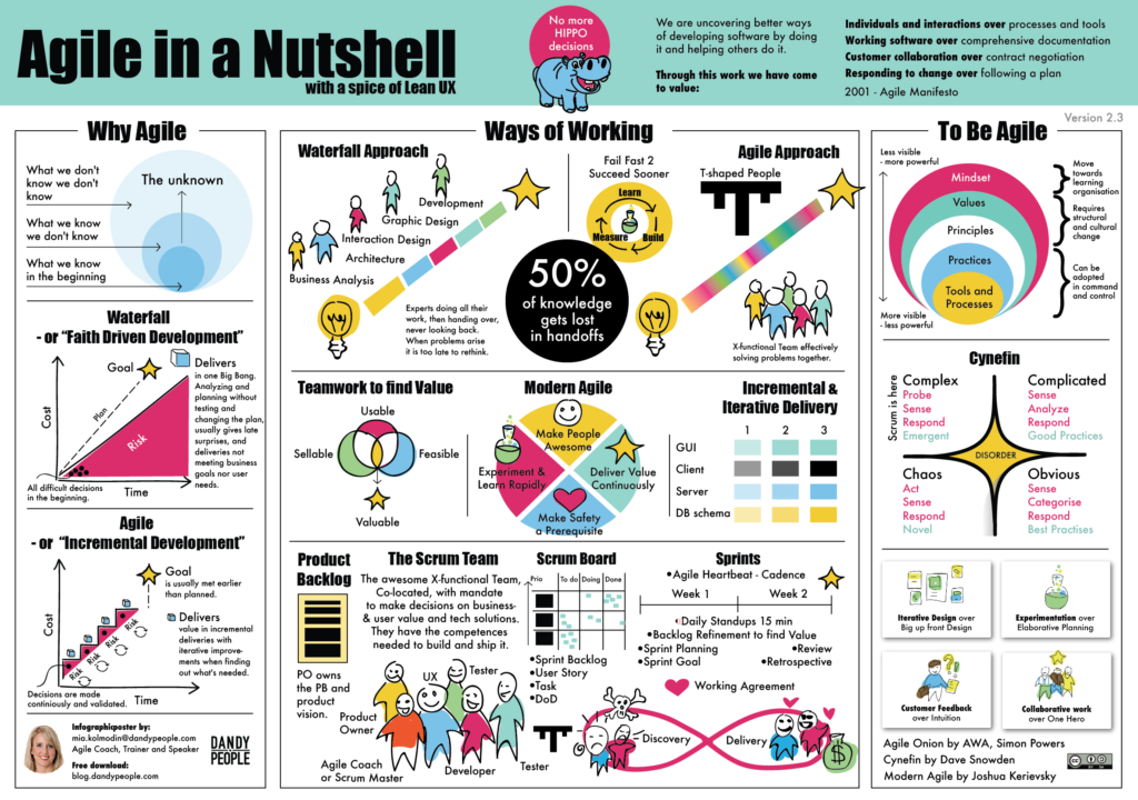Free Agile in a Nutshell poster