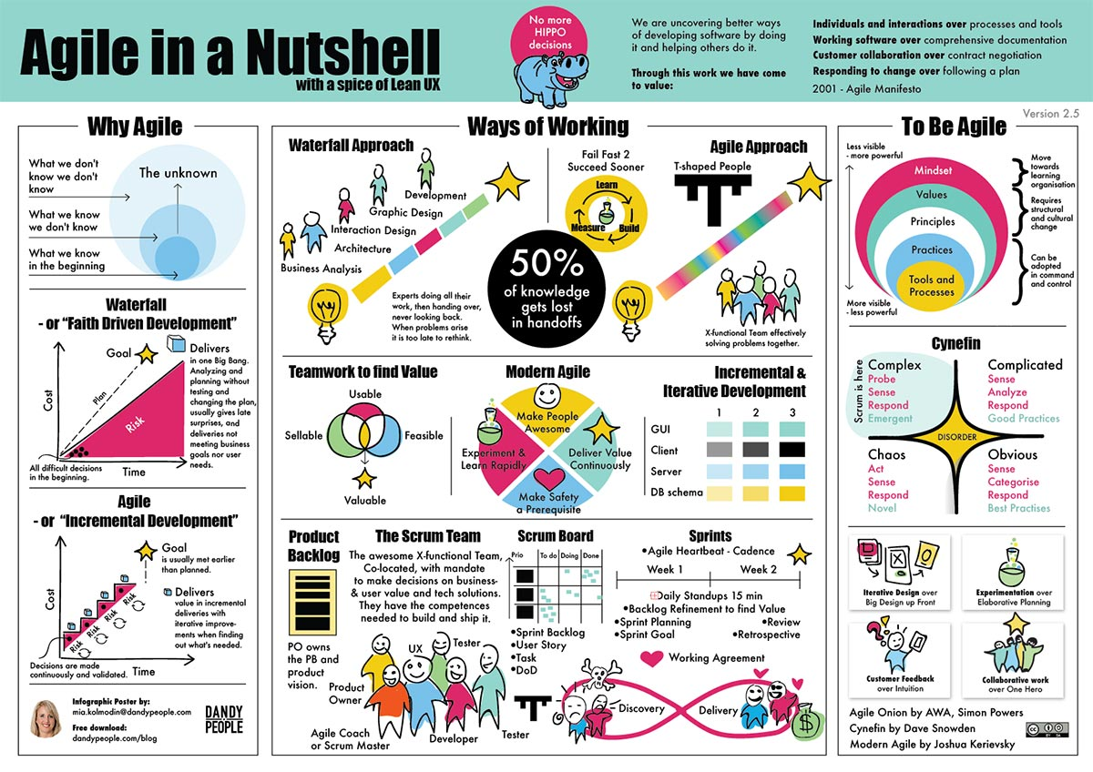 Agile in a Nutshell poster - Free download