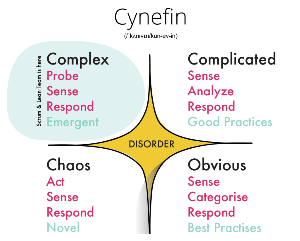 cynevin framework There's surprisingly limited knowledge and adoption of the cynefin framework within the itsm community which means now is the time to address it.