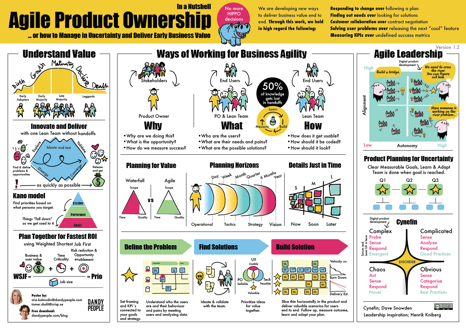 free Agile Product Ownership in a Nutshell poster