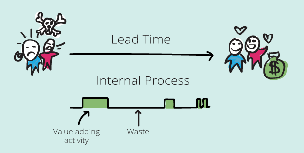 Lead Time and Process Flow