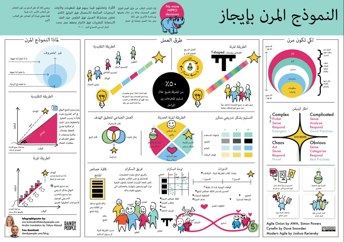Arabic Agile in a Nutshell