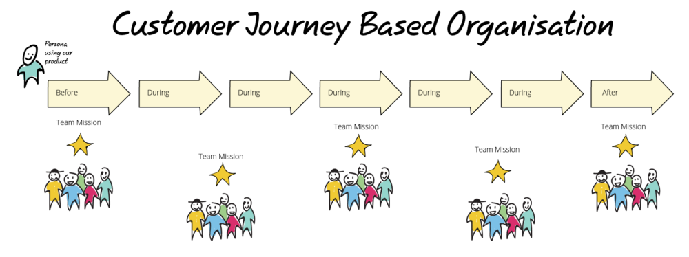 Customer Journey Based Organisation