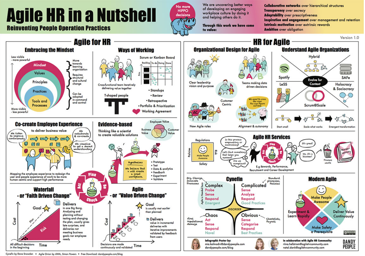 Agile in a Nutshell Poster