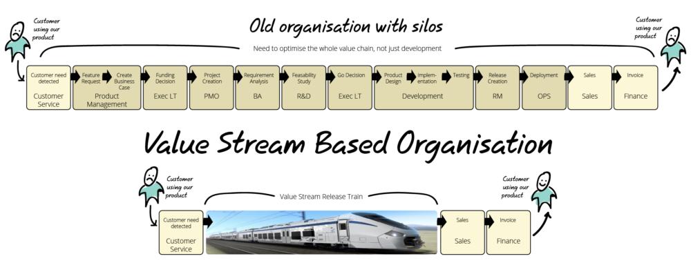 Value Stream Based Organisation