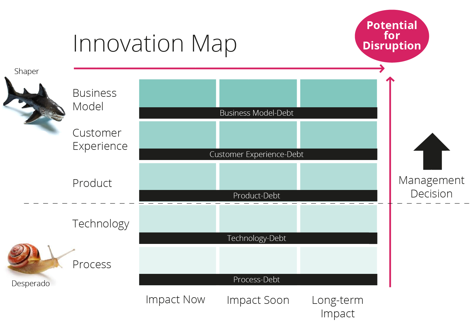 innovation map