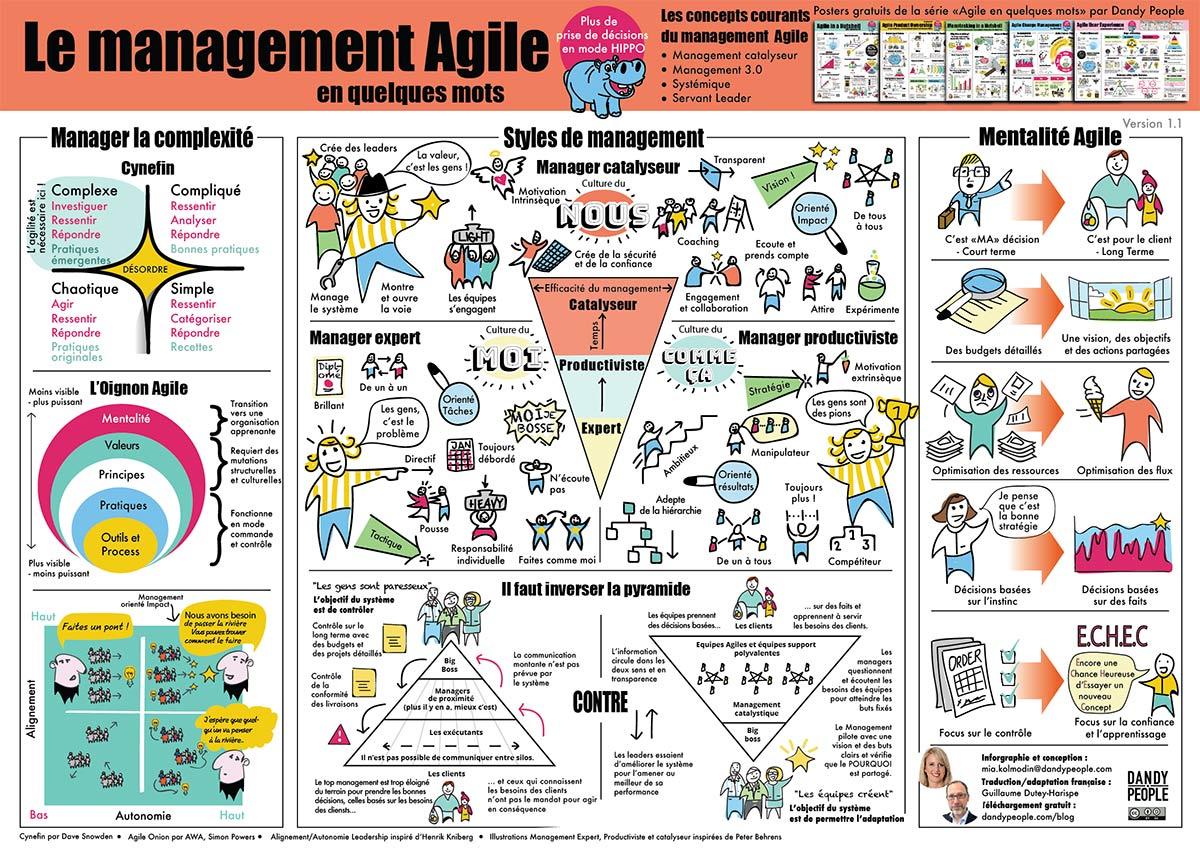 Le management Agile en quelques mots