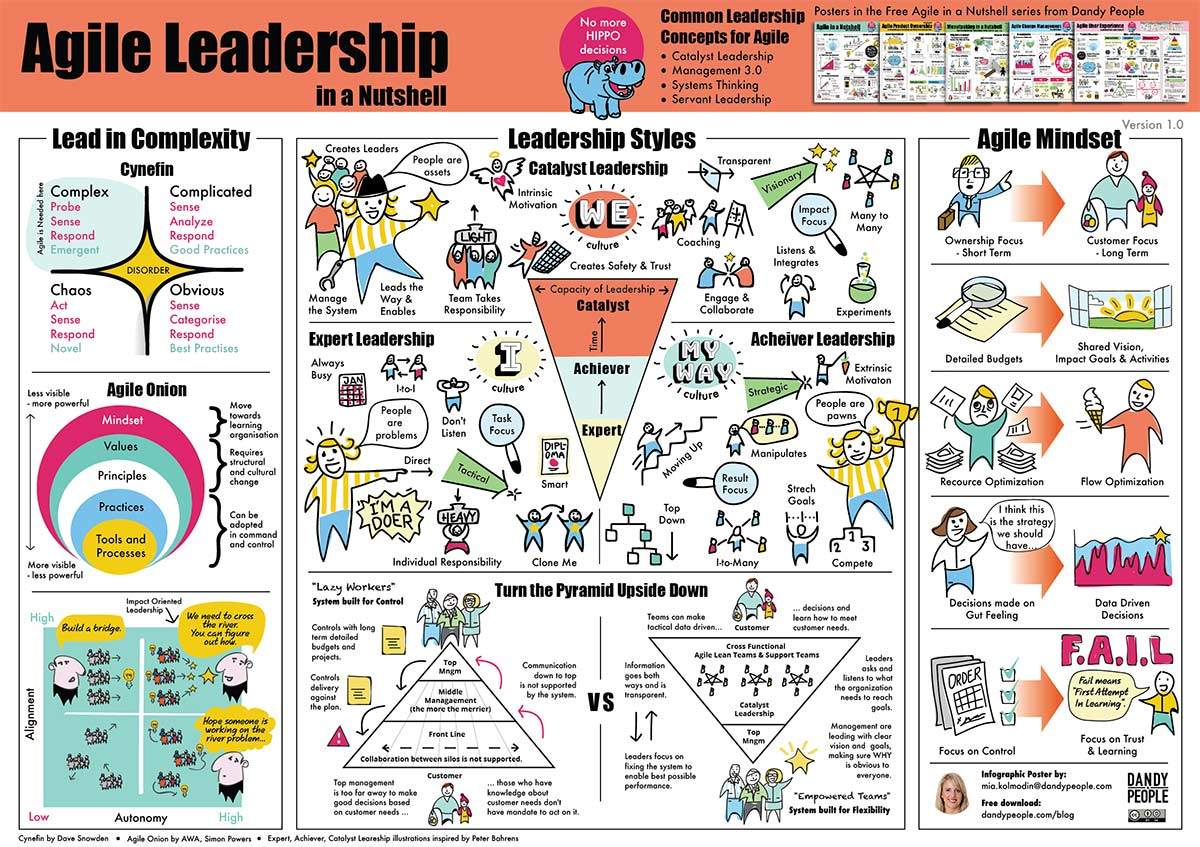 agile leadership poster