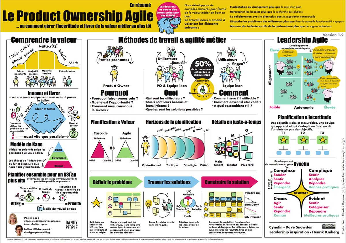French Agile Product Ownership in a Nutshell Poster