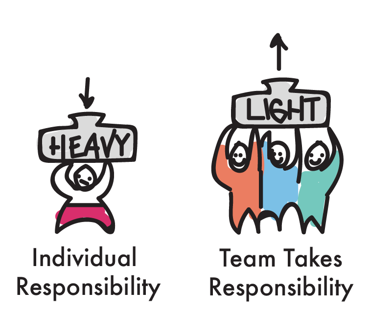 responsible agile teams
