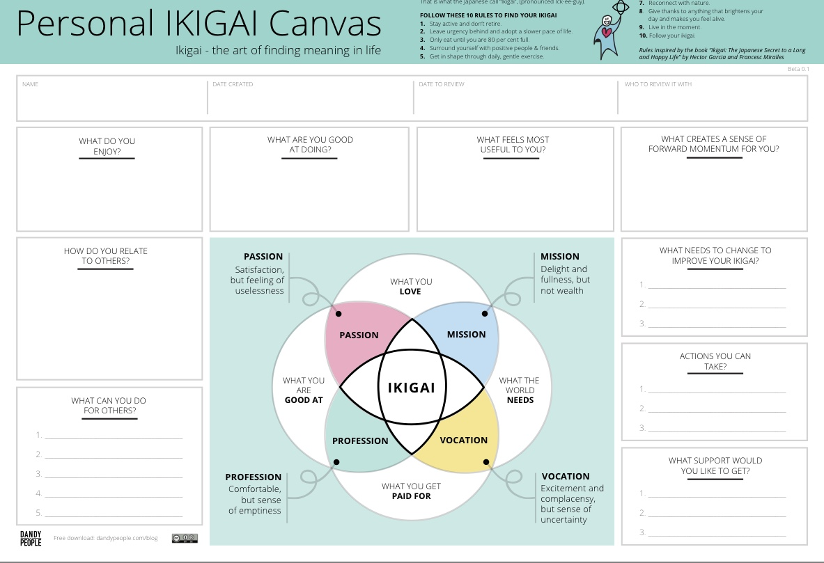Ikigai canvas - free download