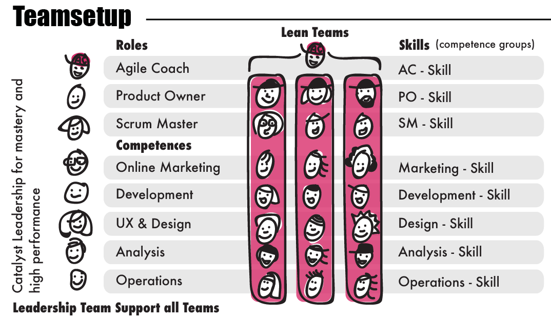 cross functional lean teams