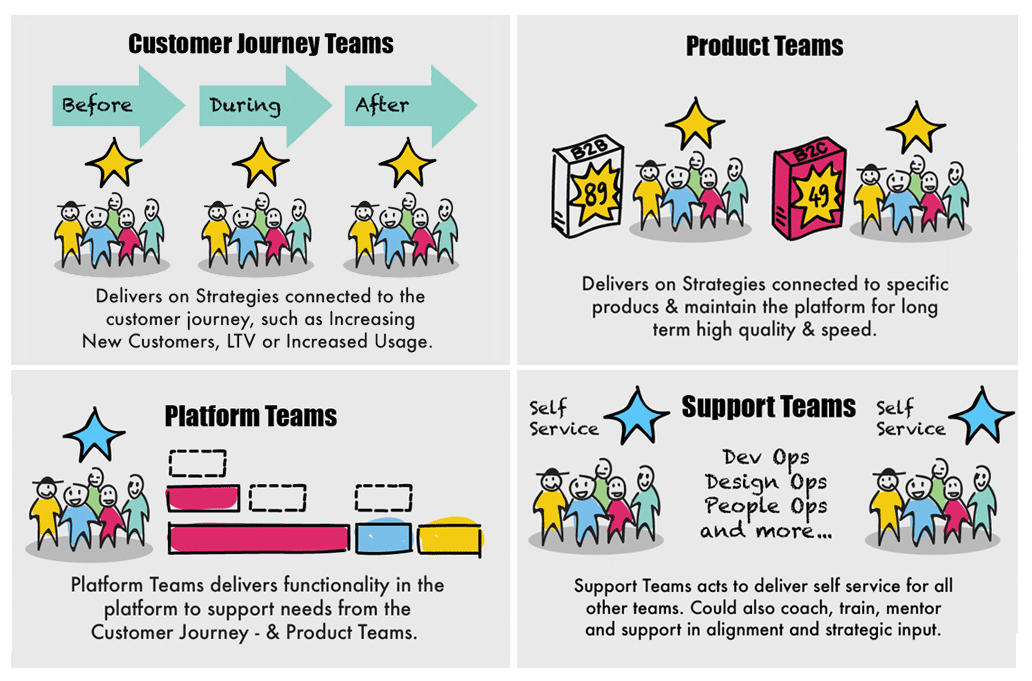Different type of teams in a customer journey organization