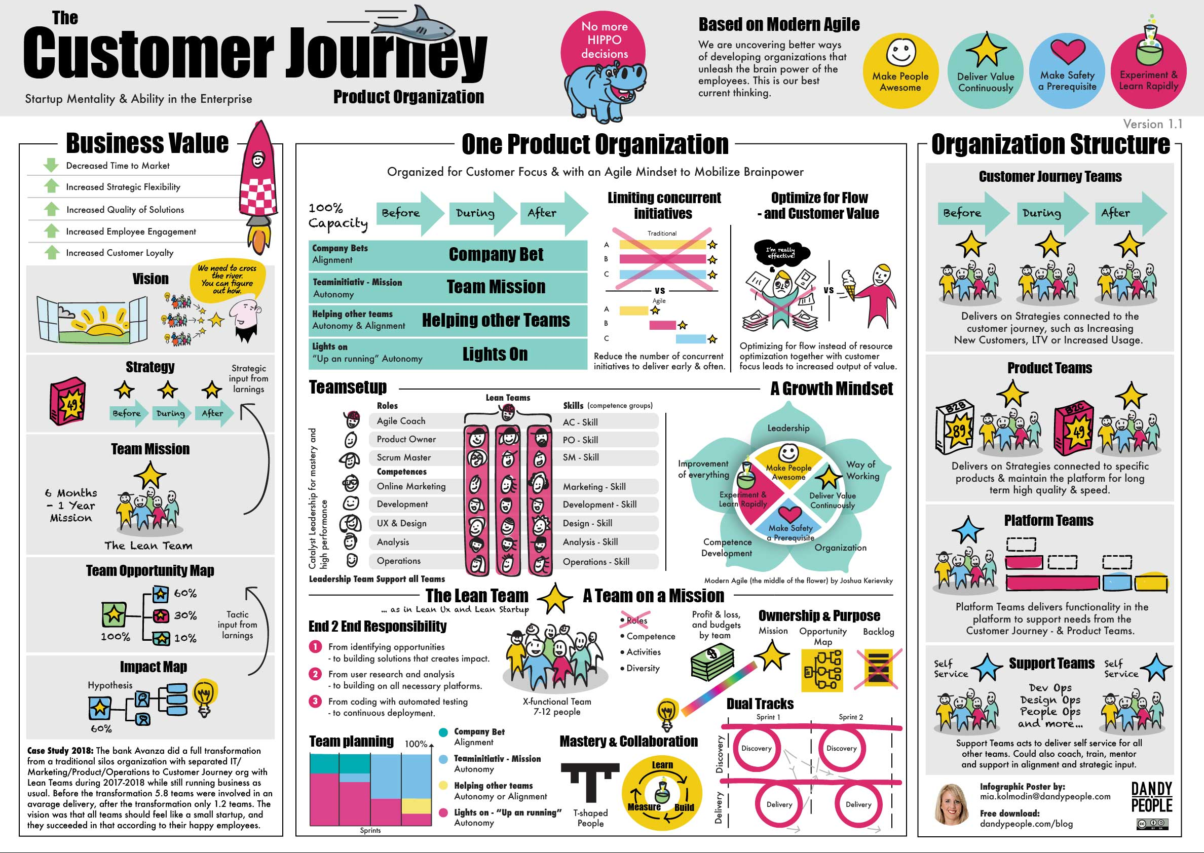 customer journey product organization