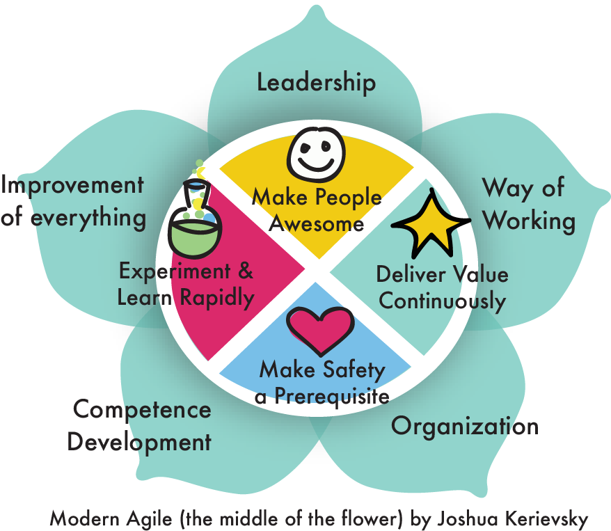 Modern Agile Improvement Flower