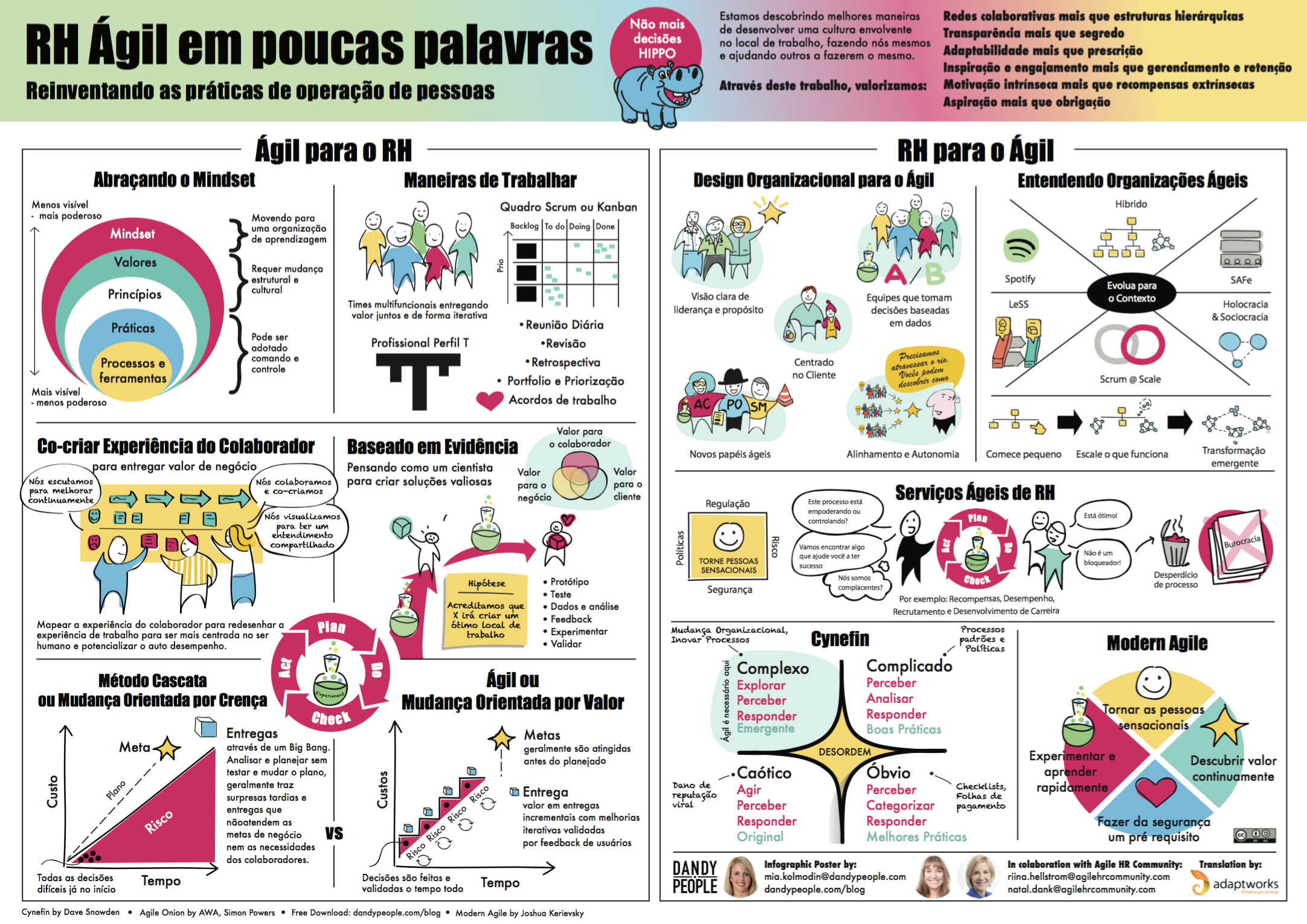 Agile HR in a Nutshell - Portuguese