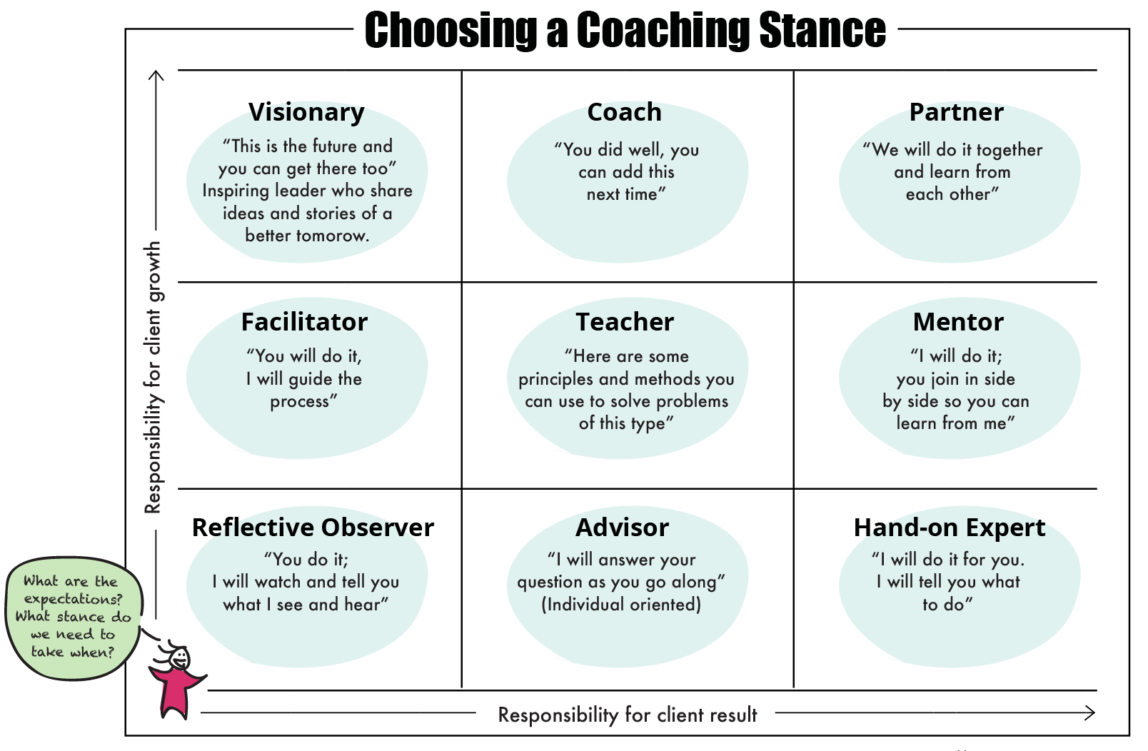 choosing a coaching stance