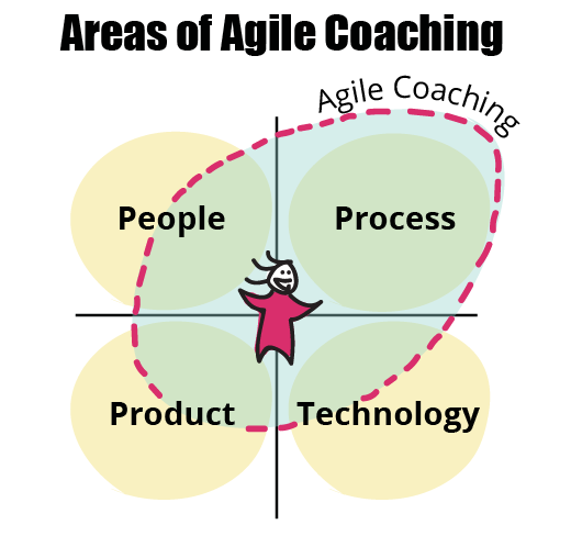 areas of agile coaching