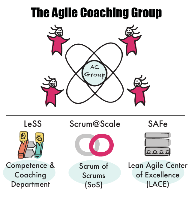 the agile coaching group