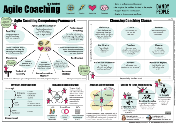 agile coach in a nutshell