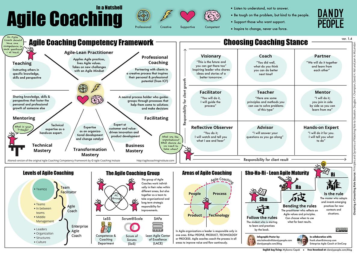 Agile Coaching   QAgile - Jakość w Agile