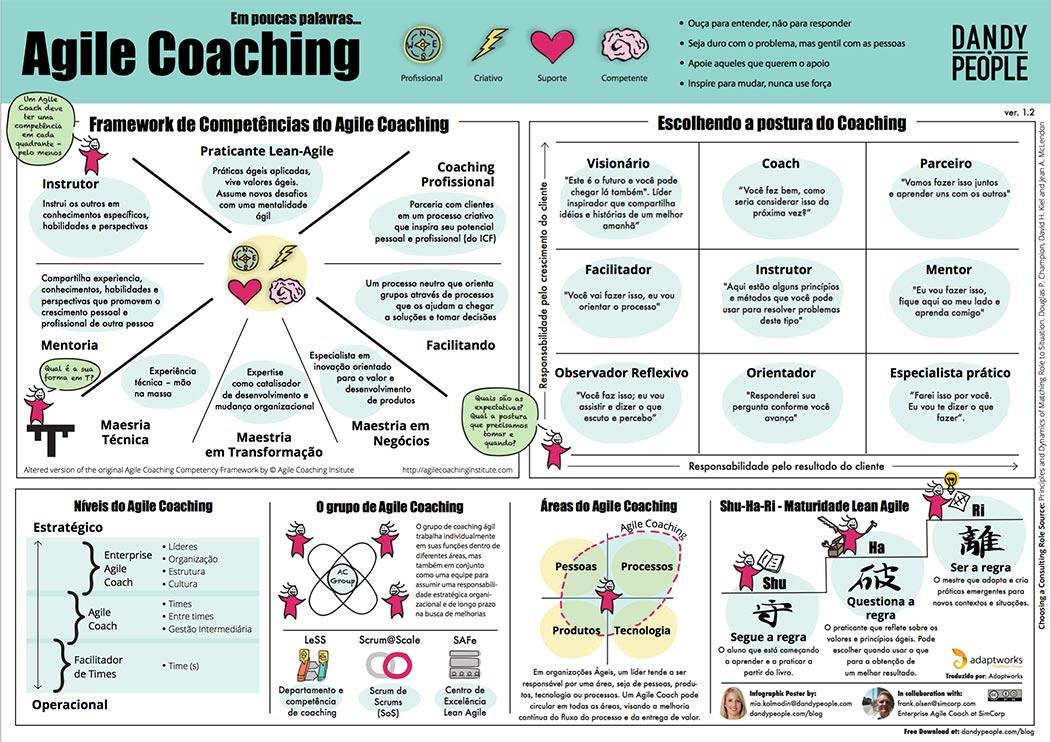 agile coaching poster portuguese