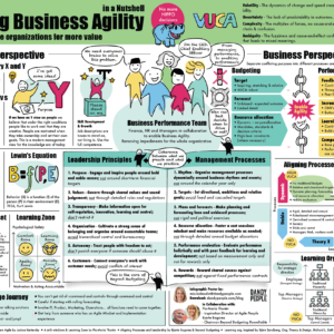 Enabling Business Agility