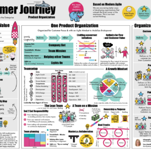 custoer journey product organization