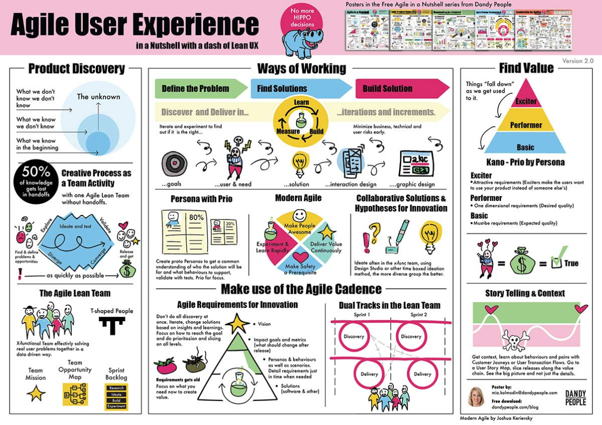 Agile User Experience In Nutshell With A Dash Of Lean Ux Poster Dandy People