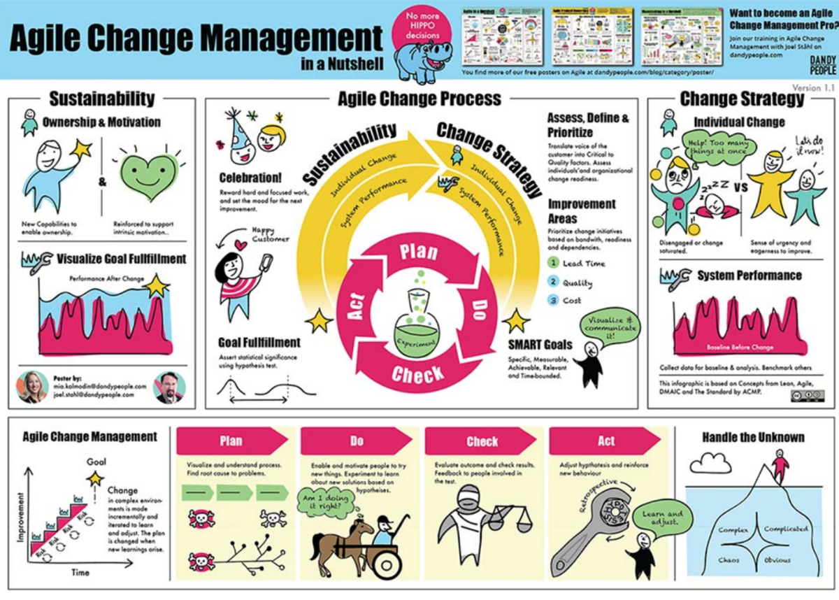 Agile Management the agile change management in a nutshell poster