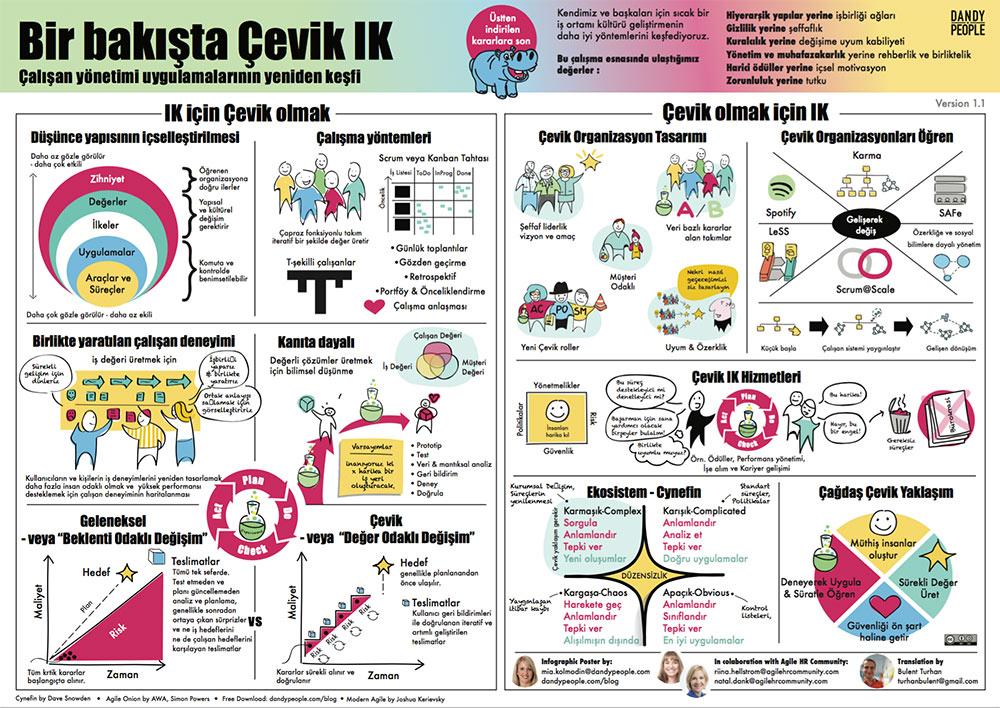 agile hr in a nutshell turkish