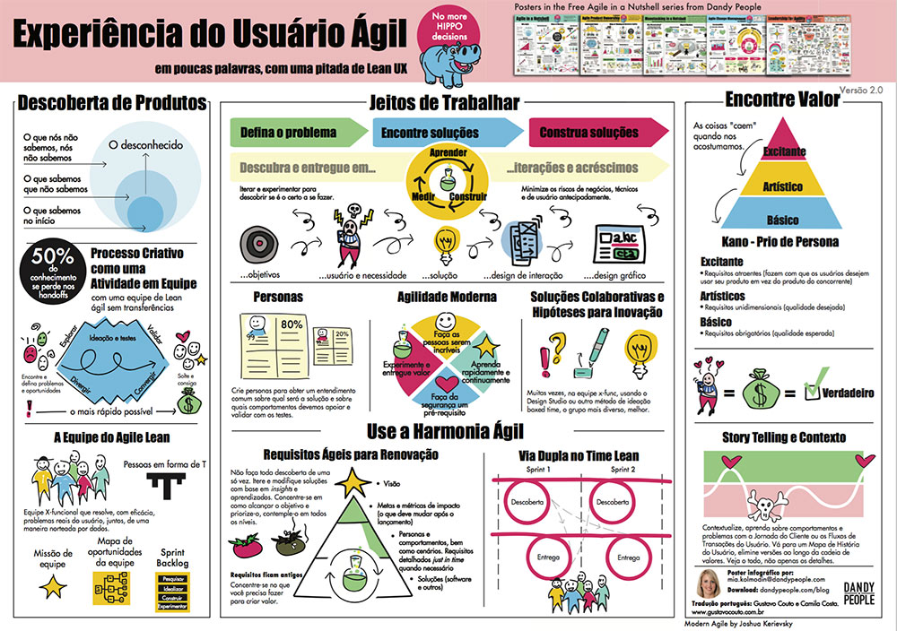 Agile userexperience poster