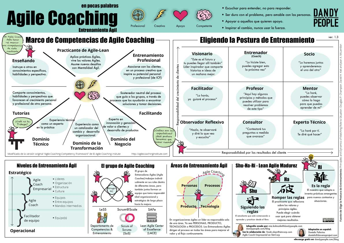 Agile-Coaching---Spanish-V.2