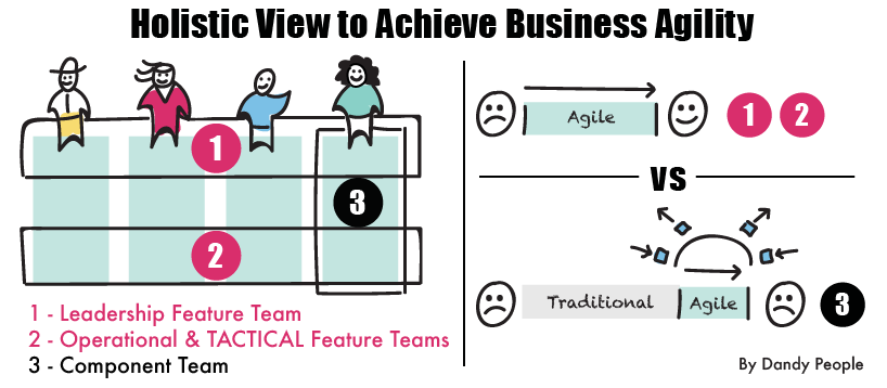 holistic view for business agility