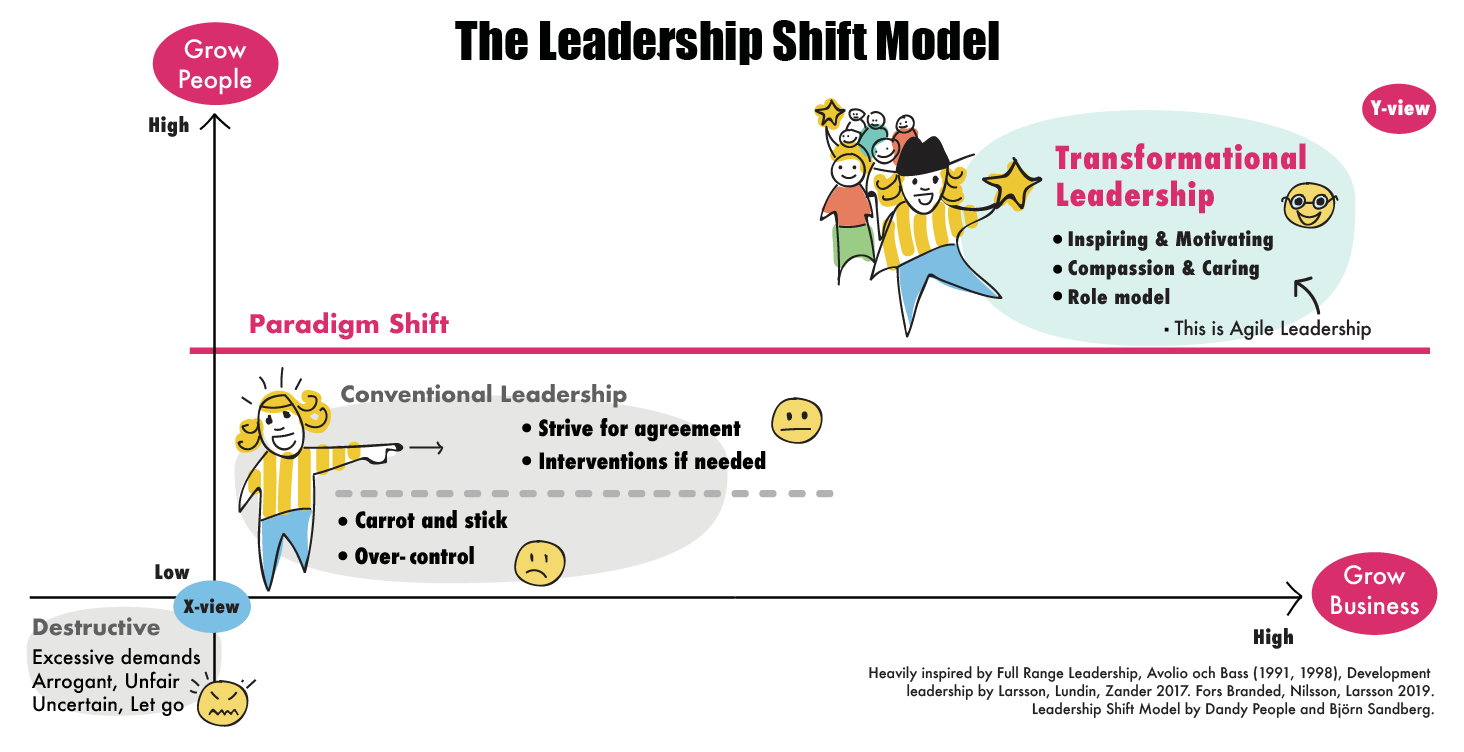 the leadership shift model