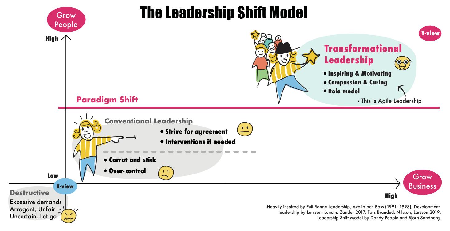 the leadership shift model