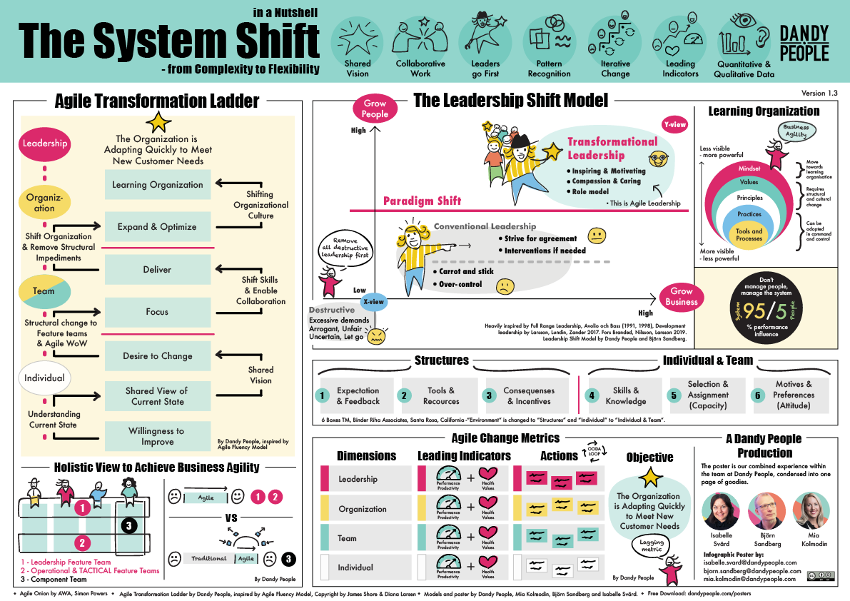the system shift in a nutshell