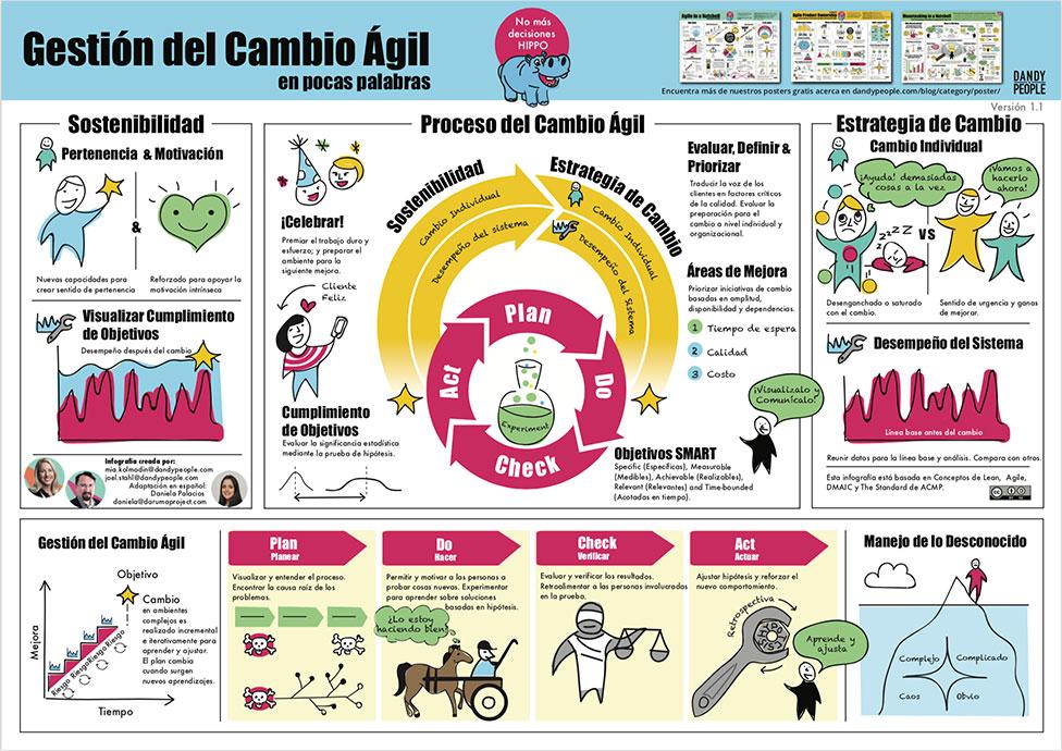 agile change management spanish