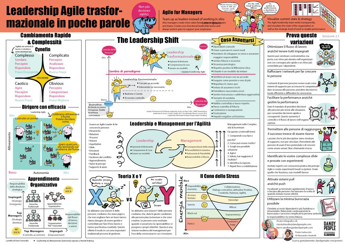 Agile leadership transformativ italian