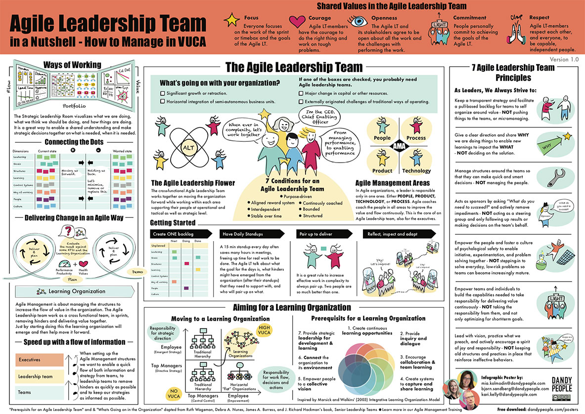 Agile Leadership Team in a Nutshell Poster