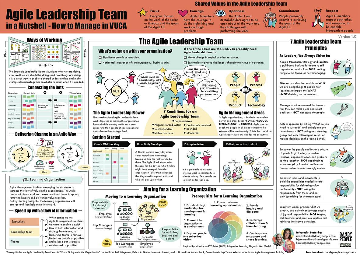 Agile Leadership Team in a Nutshell Poster